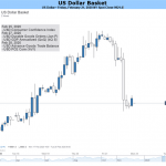 USD Weekly Price Forecast: The US Dollar's Attraction Remains Strong
