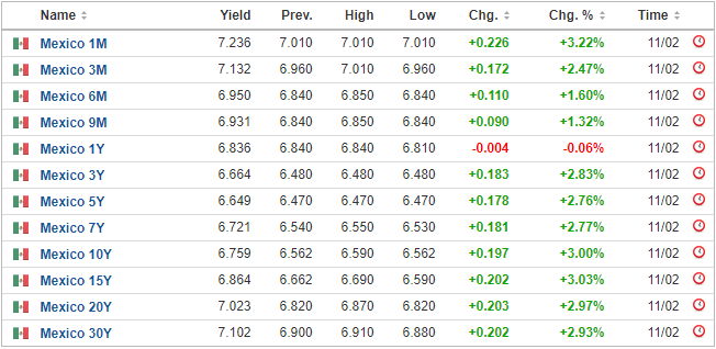 Mexican bond yields