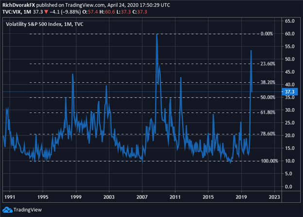 VIX Index Price Historical Chart Volatility Technical Analysis