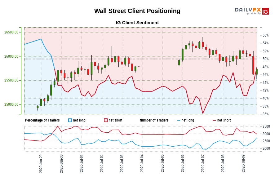 Wall Street Client Positioning