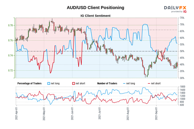 Weekly Australian Dollar Technical Forecast: Bears Losing Control of Price Action