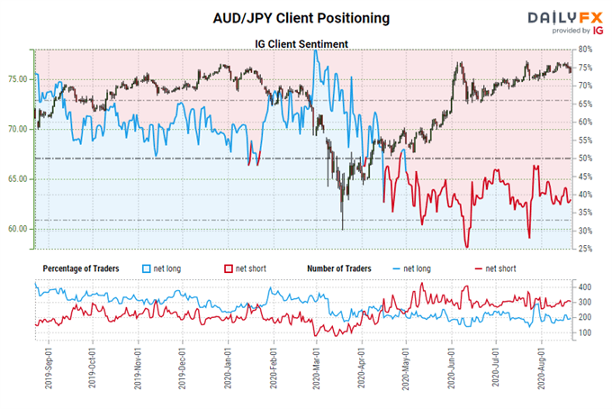 igcs, ig client sentiment index, igcs aud/jpy, aud/jpy rate chart, aud/jpy rate forecast
