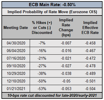 ecb rate expectations, ecb rate expectations, european central bank rate cut odds, ecb rate cut odds, ecb coronavirus