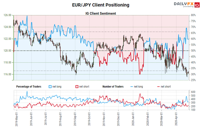 igcs, ig client sentiment index, igcs eur/jpy, eur/jpy rate chart, eur/jpy rate forecast, eur/jpy technical analysis