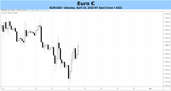 eur/usd rate forecast, eur/usd technical analysis, eur/usd rate chart, eur/usd chart, eur/usd rate, euro forecast, euro rate, euro rate forecast, euro to dollar