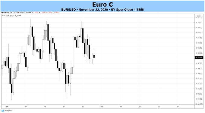 Weekly Euro Technical Forecast: Ranges as Far as the Eye Can See