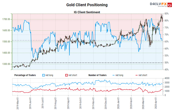 Weekly Gold Price Forecast: Rally Slows after Reaching All-Time Highs