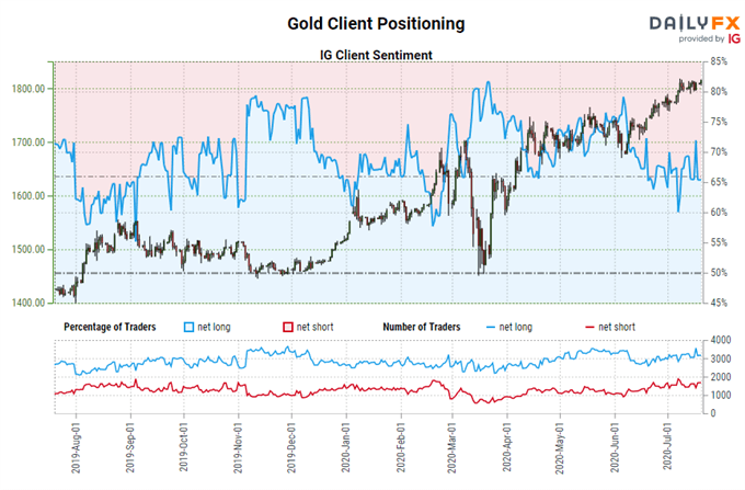 Weekly Gold Price Forecast: Technicals Point to Higher Prices