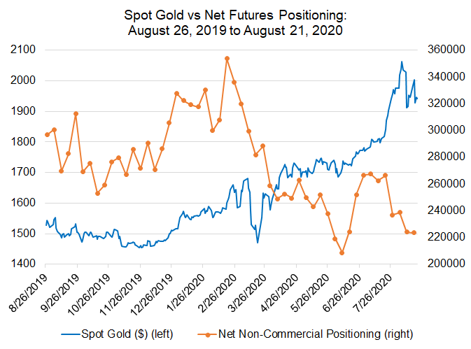 cftc cot, cftc cot gold, gold futures, xau futures, futures positioning, gold price today