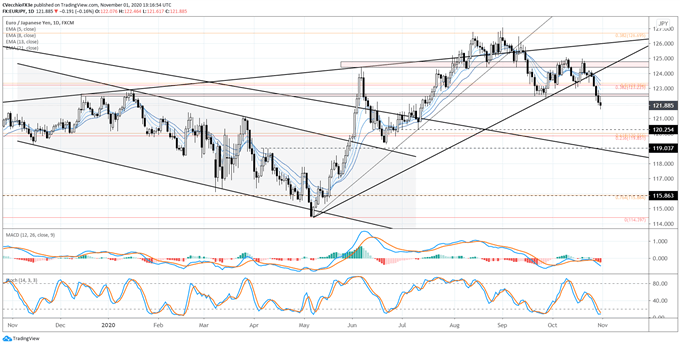 Weekly Japanese Yen Technical Forecast: JPY Gains Steam as Risk Appetite Chills