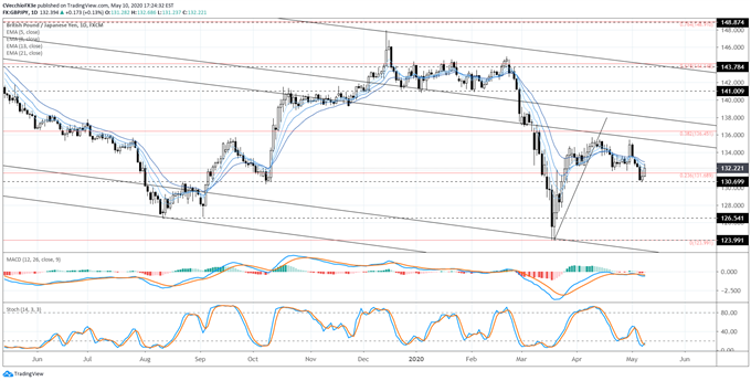 Weekly Japanese Yen Technical Forecast: Minor Setback amid Strength Otherwise