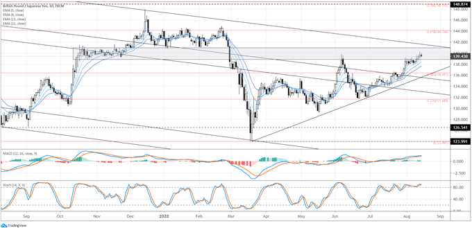 Weekly Japanese Yen Technical Forecast: Weakness Persists, Tough to Bet on Breakouts