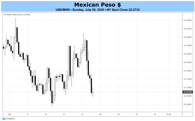 Weekly Mexican Peso Rate Forecast: USD/MXN Bearish Breakout Potential Lingers?