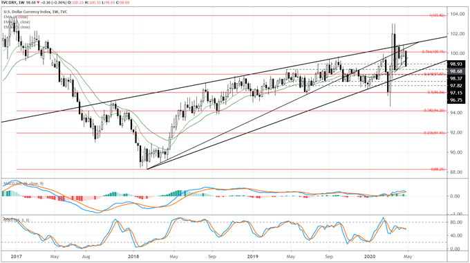 Weekly US Dollar Forecast: Technical Outlook Suffers Setbacks after FOMC