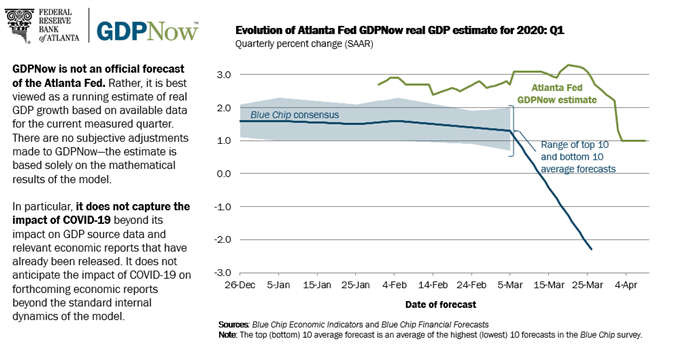 atlanta fed, atlanta fed gdp now, atlanta fed gdp now q1'20