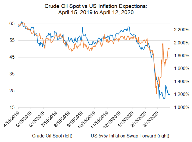 crude oil price, us inflation expectations