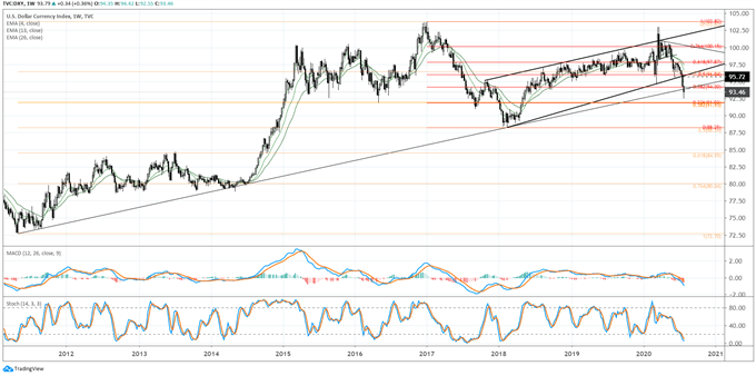 Weekly US Dollar Technical Forecast: All Hands on Deck