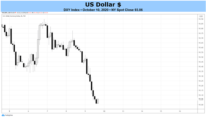 Weekly US Dollar Technical Forecast: Falling Below Multi-Year Uptrend Support