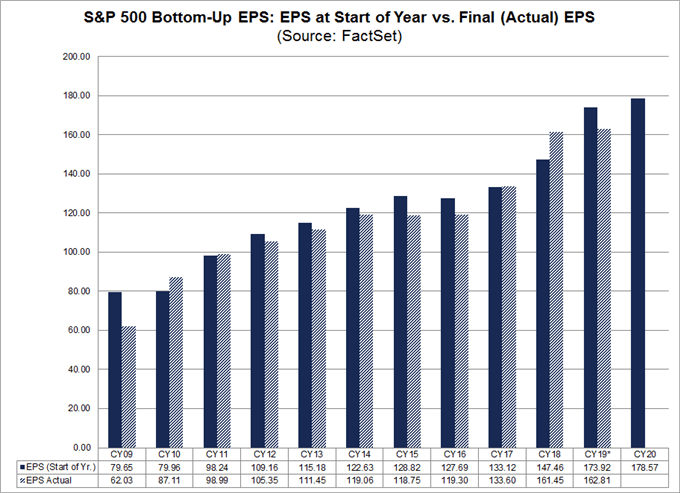 stock market eps from factset