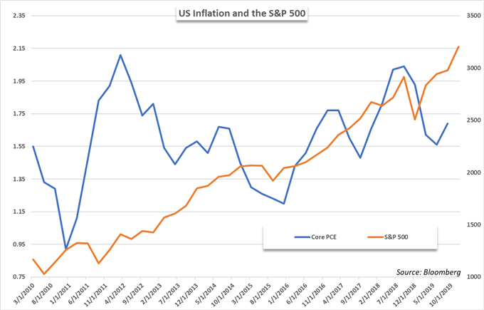 stock market and inflation