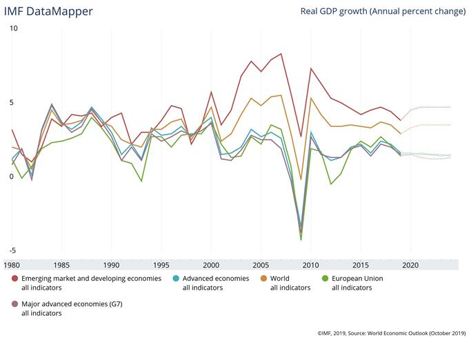 gdp chart from imf