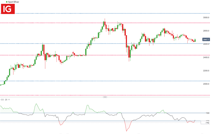 Silver 4 hour chart