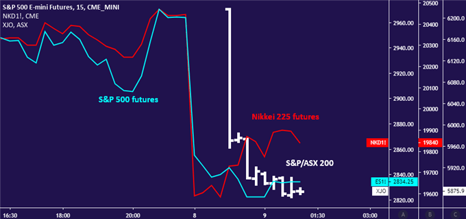 S&P 500 futures, Nikkei 225 and ASX 200 stock indexes sink