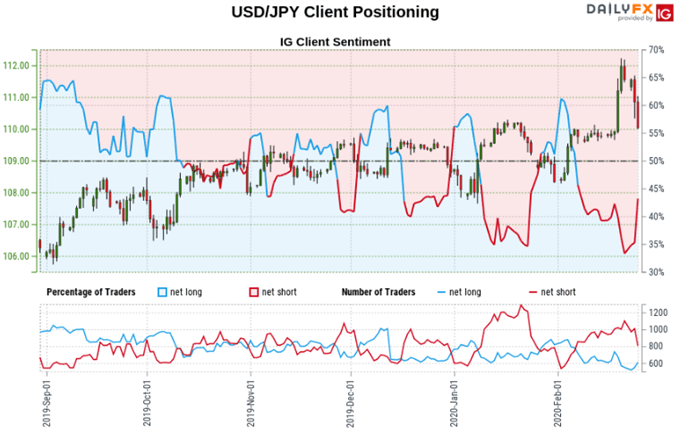 Yen Outlook Bullish, USD/JPY May Fall as S&P 500 Sees Dip Buying