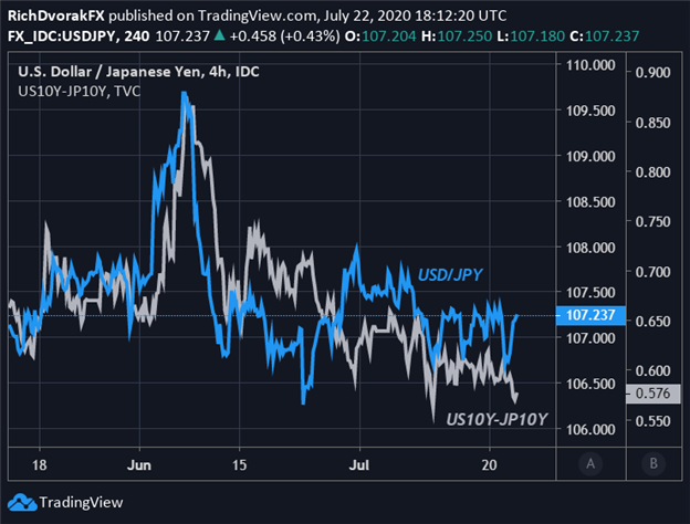 USD JPY Price Chart Japanese Yen Forecast USDJPY Relationship with Government Bond Yield Spread