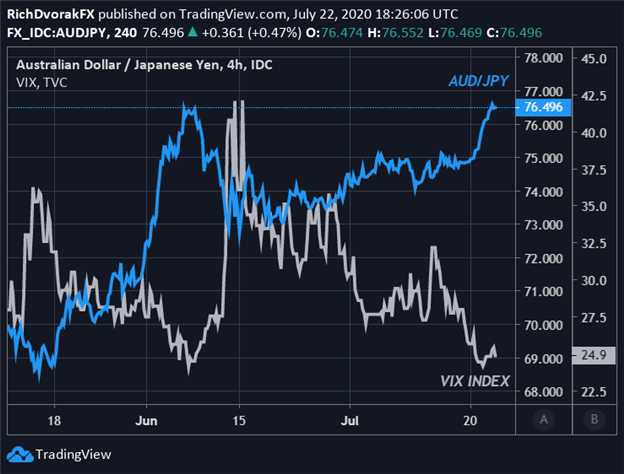 AUD JPY Price Chart Japanese Yen Forecast AUDJPY Relationship with VIX Index