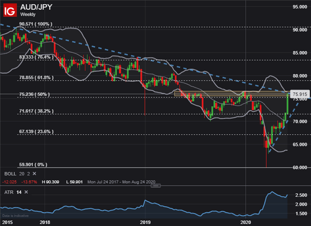 AUDJPY AUD JPY Price Chart Australian Dollar to Japanese Yen Outlook Technical Analysis