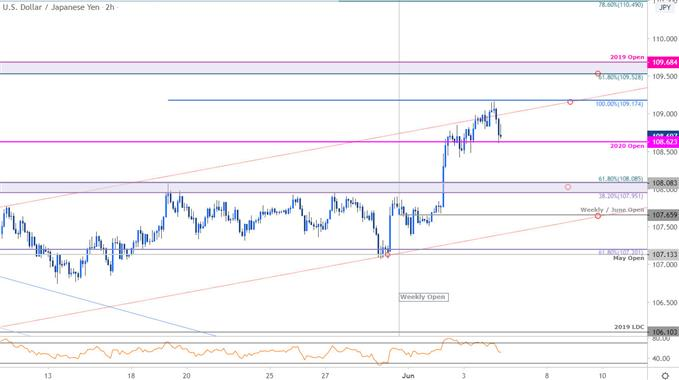 Japanese Yen Price Chart - USD/JPY 120min - Trade Outlook - Technical Forecast