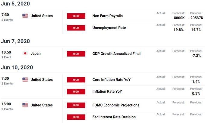 Key US / Japan Data Releases - USD/JPY Economic Calendar