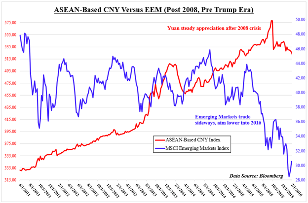 Yuan, SGD, IDR, MYR, PHP: China-ASEAN FX Price Trends Since 2008